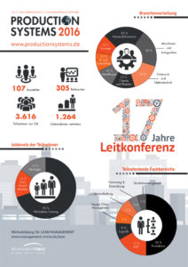 Infografik Production Systems 2016