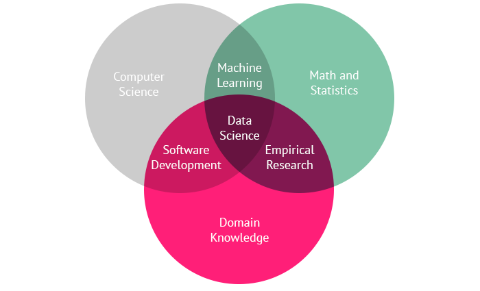 Data_Science