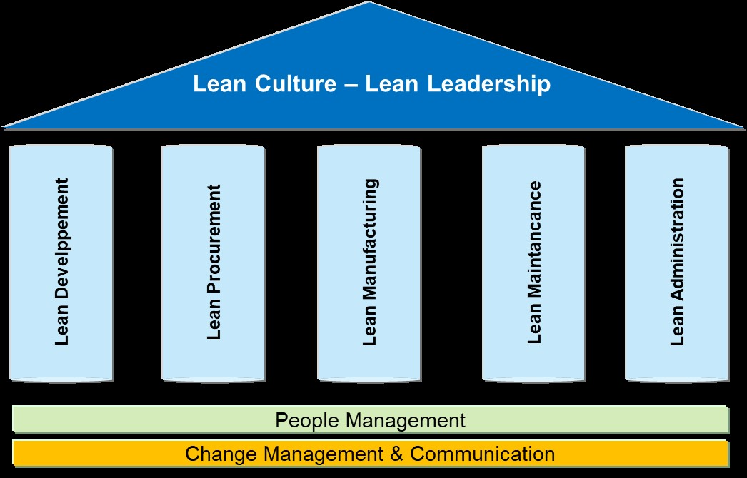 Lean Business System